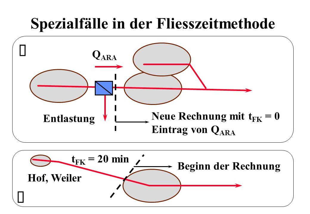 Spezialfälle in der Fliesszeitmethode Neue Rechnung mit t FK = 0 Eintrag von Q ARA Entlastung Q ARA Hof, Weiler t FK = 20 min Beginn der Rechnung Ê Ë