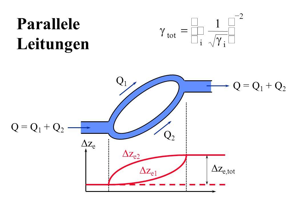 Parallele Leitungen Q = Q 1 + Q 2 Q1Q1 Q2Q2 z e,tot z e2 z e1 z e tot i i 1 2