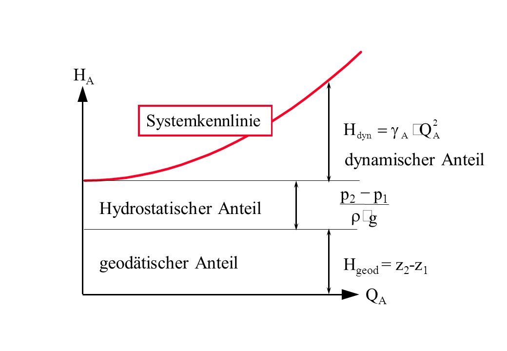 H A Q A H geod = z 2 -z 1 HQ dynAA 2 Systemkennlinie pp g 21 geodätischer Anteil Hydrostatischer Anteil dynamischer Anteil