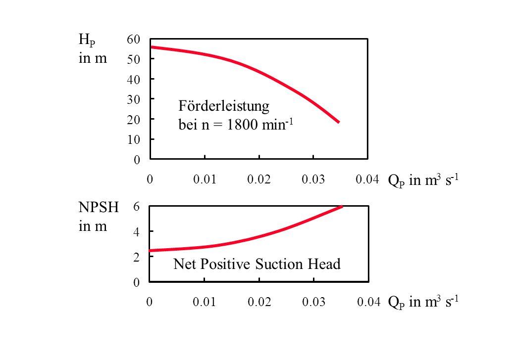 0 2 4 6 00.010.020.030.04 NPSH in m Q P in m 3 s -1 0 10 20 30 40 50 60 00.010.020.030.04 H P in m Q P in m 3 s -1 Förderleistung bei n = 1800 min -1
