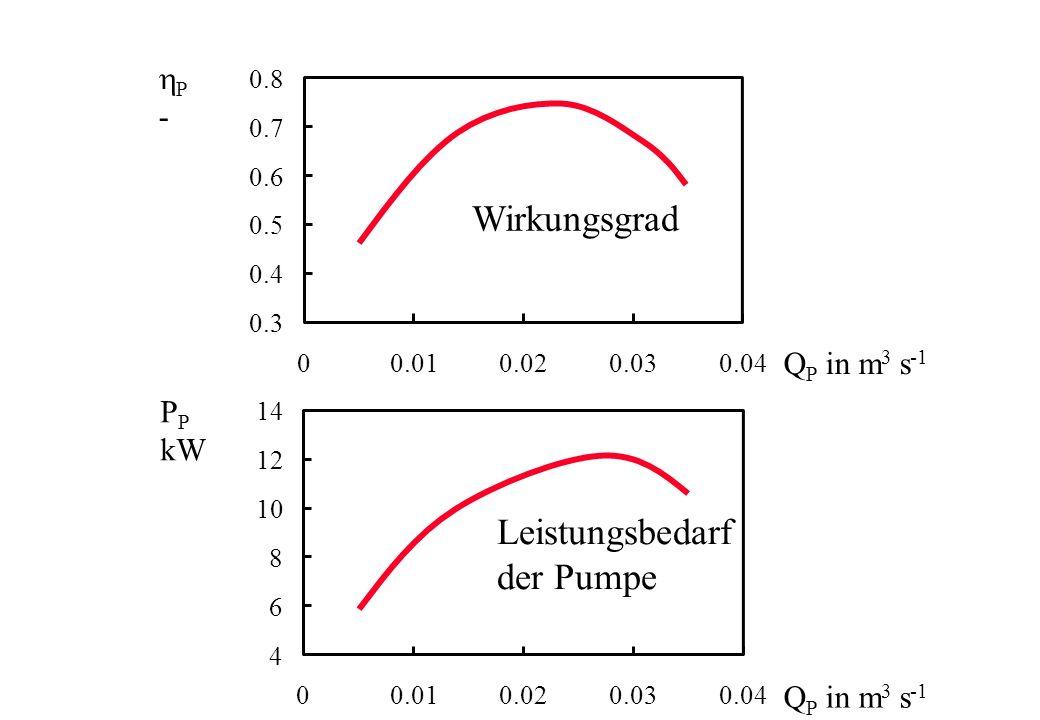 0.3 0.4 0.5 0.6 0.7 0.8 00.010.020.030.04 Q P in m 3 s -1 P - Wirkungsgrad 4 6 8 10 12 14 00.010.020.030.04 Q P in m 3 s -1 P kW Leistungsbedarf der P