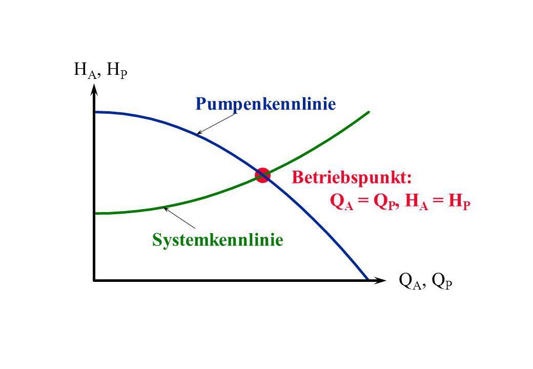 Systemkennlinie Pumpenkennlinie H A, H P Q A, Q P Betriebspunkt: Q A = Q P, H A = H P
