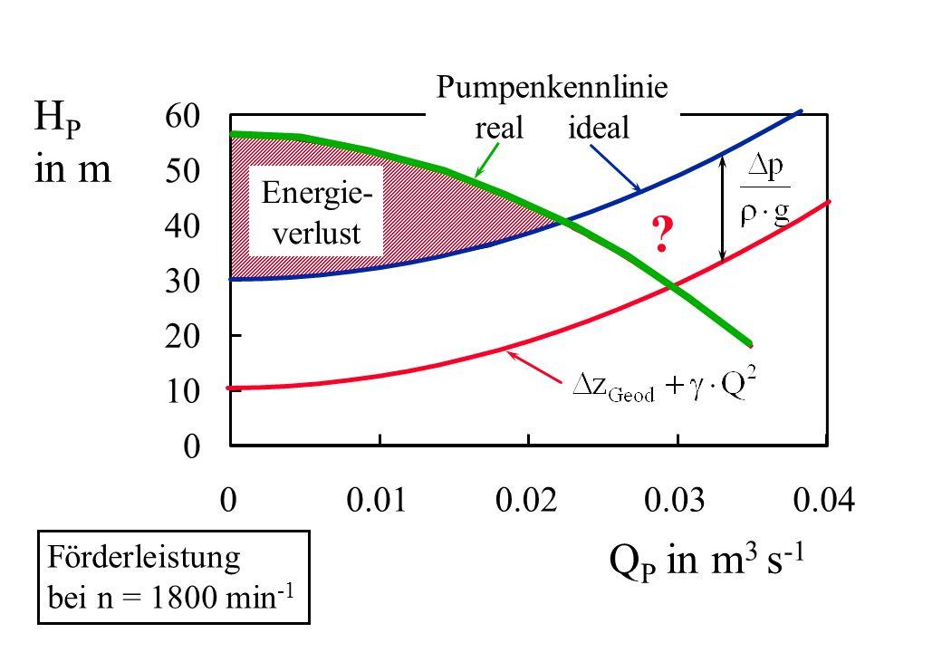0 10 20 30 40 50 60 00.010.020.030.04 H P in m Q P in m 3 s -1 Förderleistung bei n = 1800 min -1 Pumpenkennlinie real ideal Energie- verlust ?