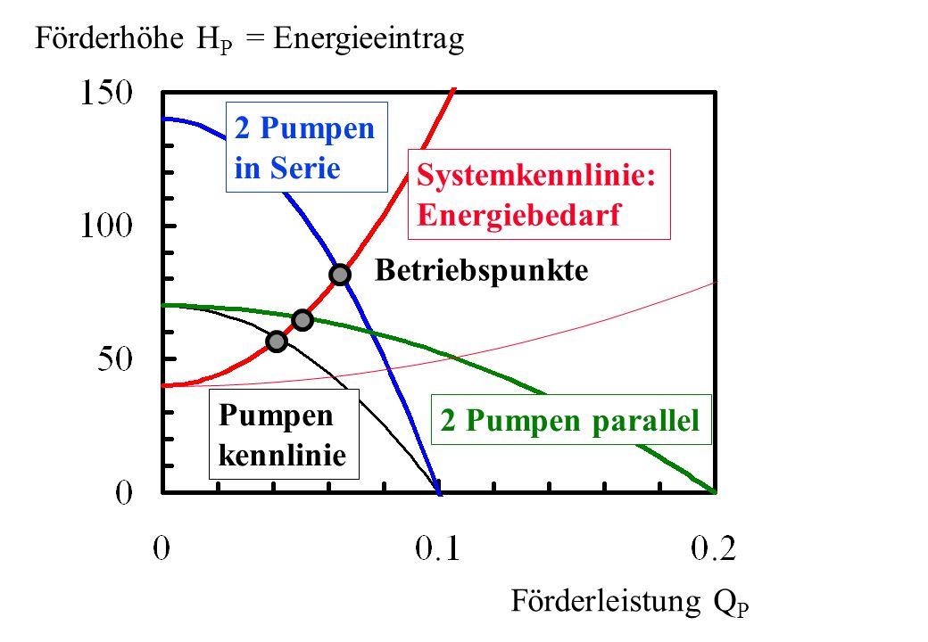 Förderleistung Q P Förderhöhe H P = Energieeintrag Systemkennlinie: Energiebedarf Pumpen kennlinie 2 Pumpen parallel 2 Pumpen in Serie Betriebspunkte