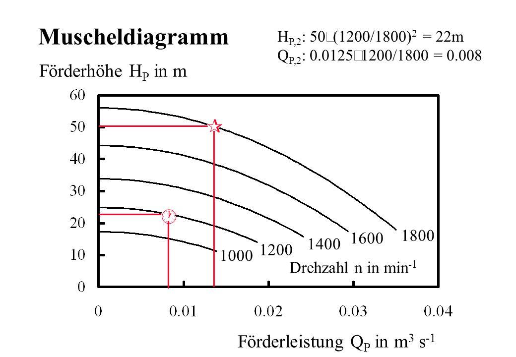 Förderhöhe H P in m Förderleistung Q P in m 3 s -1 1800 1600 1400 1200 1000 Drehzahl n in min -1 ¶ · Muscheldiagramm H P,2 : 50 1200/1800) 2 = 22m Q P