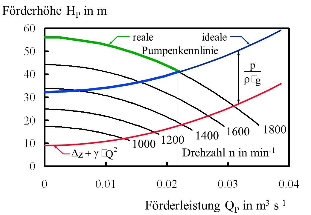 Förderhöhe H P in m Förderleistung Q P in m 3 s -1 1800 1600 1400 1200 1000 Drehzahl n in min -1 p g zQ 2 reale ideale Pumpenkennlinie