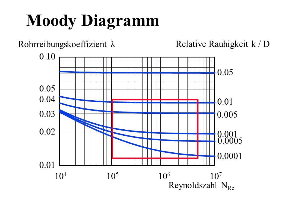 Moody Diagramm 0.05 0.01 0.001 0.0005 0.0001 0.005 0.01 0.02 0.10 0.03 0.04 0.05 10 4 10 5 10 6 10 7 Rohrreibungskoeffizient Reynoldszahl N Re Relativ