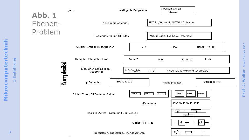 Mikrocomputertechnik 1 Einführung Prof. J. Walter Stand Oktober 2007 3 Abb. 1 Ebenen- Problem