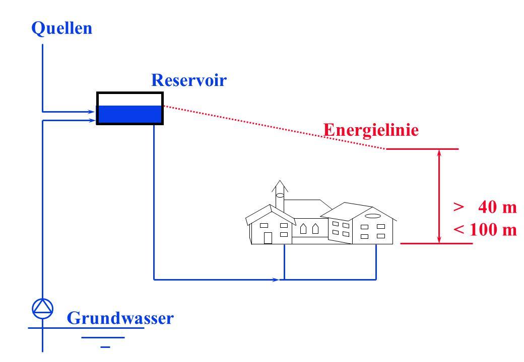 Energielinie > 40 m < 100 m Grundwasser Reservoir Quellen