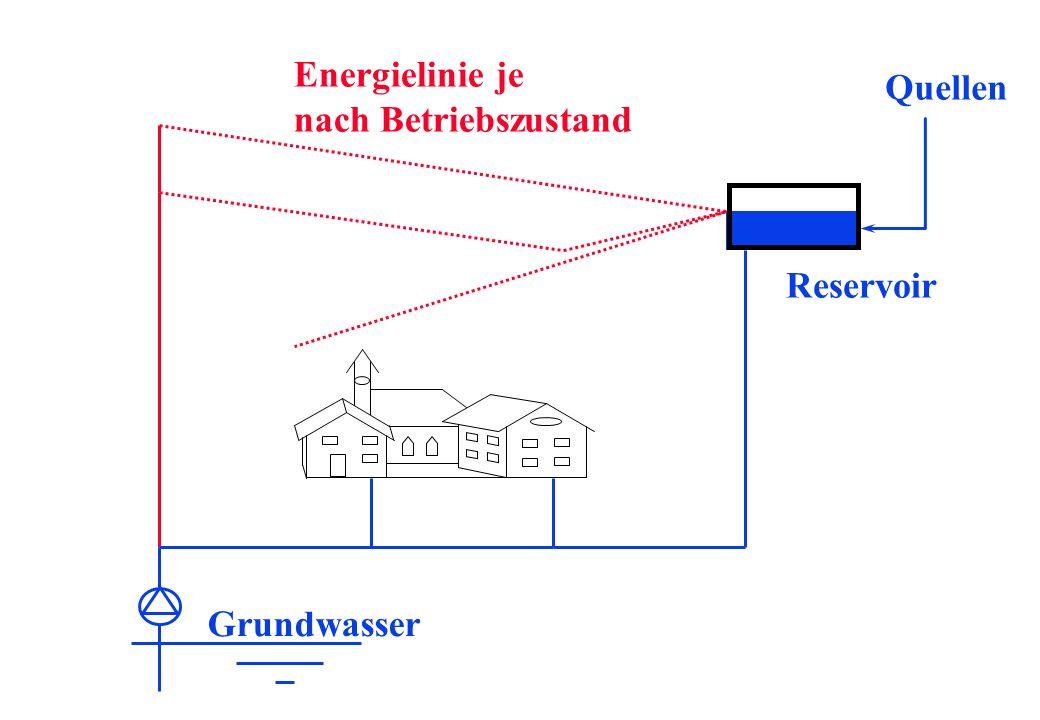 Grundwasser Energielinie je nach Betriebszustand Reservoir Quellen