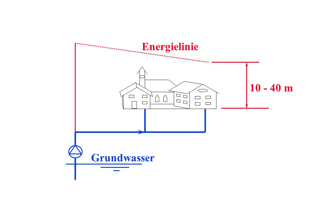Grundwasser Energielinie 10 - 40 m