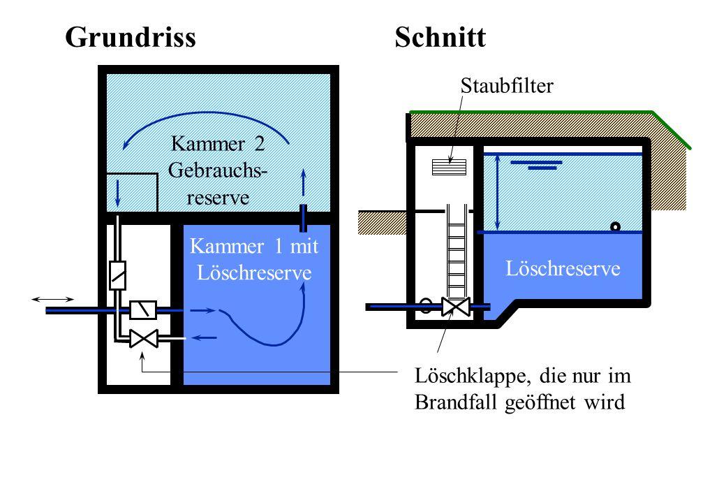 Löschklappe, die nur im Brandfall geöffnet wird Staubfilter GrundrissSchnitt Löschreserve Kammer 1 mit Löschreserve Kammer 2 Gebrauchs- reserve