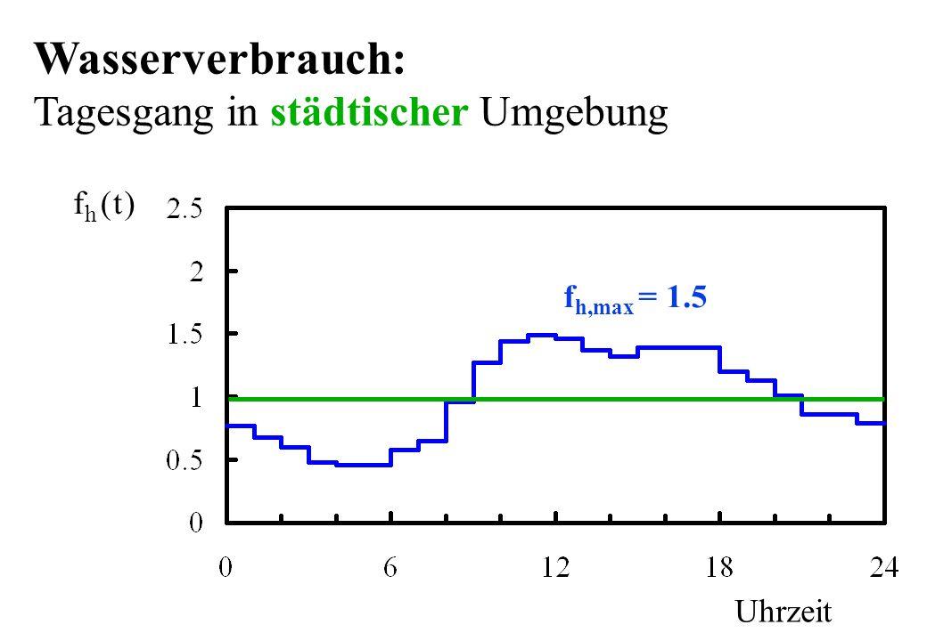 f h,max = 1.5 Uhrzeit ft h () Wasserverbrauch: Tagesgang in städtischer Umgebung