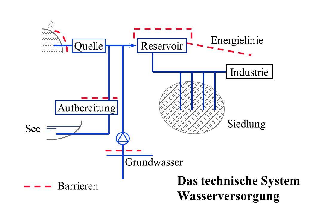See Quelle Grundwasser Aufbereitung Reservoir Siedlung Industrie Energielinie Das technische System Wasserversorgung Barrieren