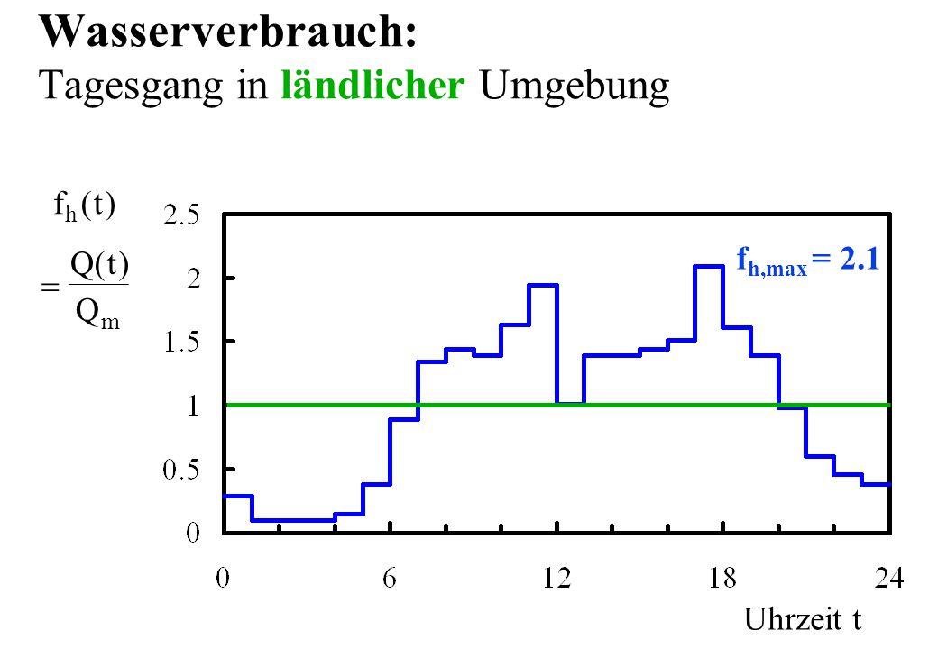 Wasserverbrauch: Tagesgang in ländlicher Umgebung Uhrzeit t f h,max = 2.1 ft h () Qt Q m ()