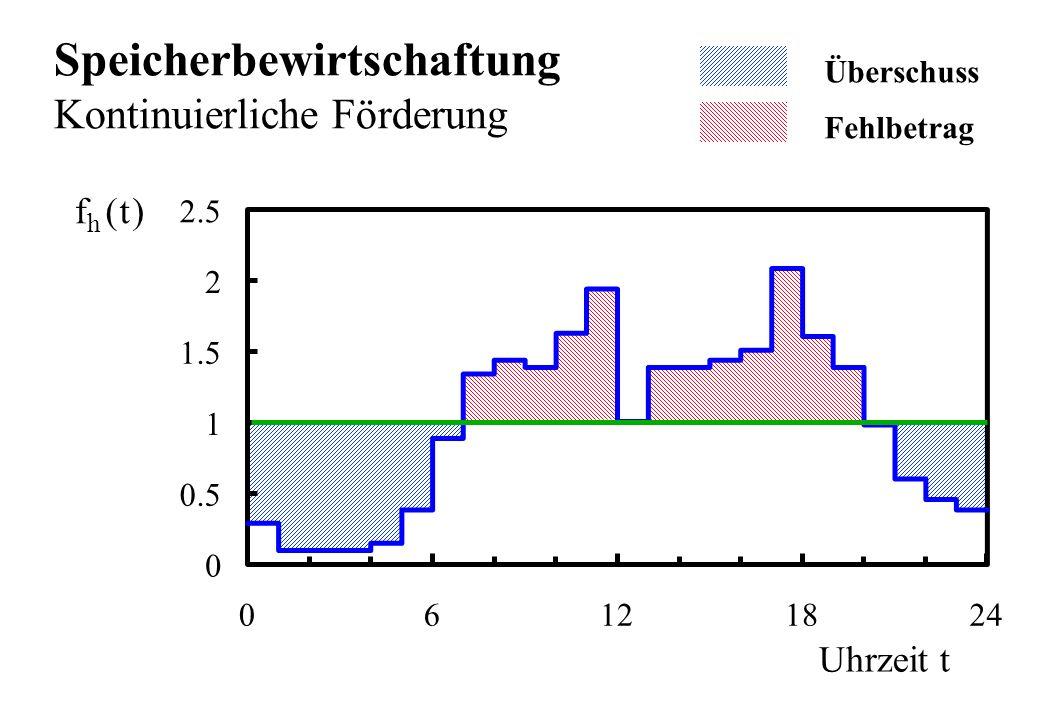 Uhrzeit t ft h () 0 0.5 1 1.5 2 2.5 06121824 Speicherbewirtschaftung Kontinuierliche Förderung Überschuss Fehlbetrag