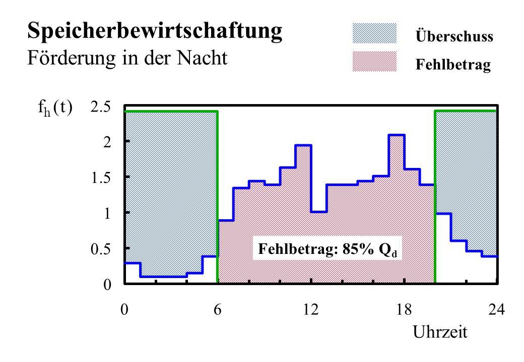 Uhrzeit ft h () 0 0.5 1 1.5 2 2.5 06121824 Speicherbewirtschaftung Förderung in der Nacht Überschuss Fehlbetrag Fehlbetrag: 85% Q d