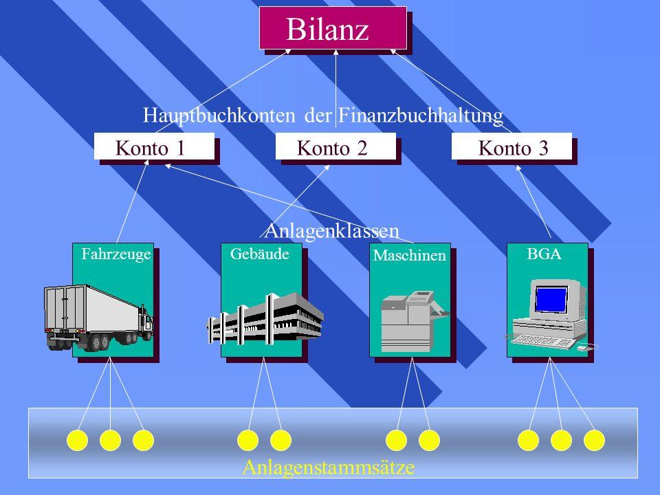 FahrzeugeGebäude Maschinen BGA Anlagenstammsätze Anlagenklassen Bilanz Hauptbuchkonten der Finanzbuchhaltung Konto 1Konto 2Konto 3