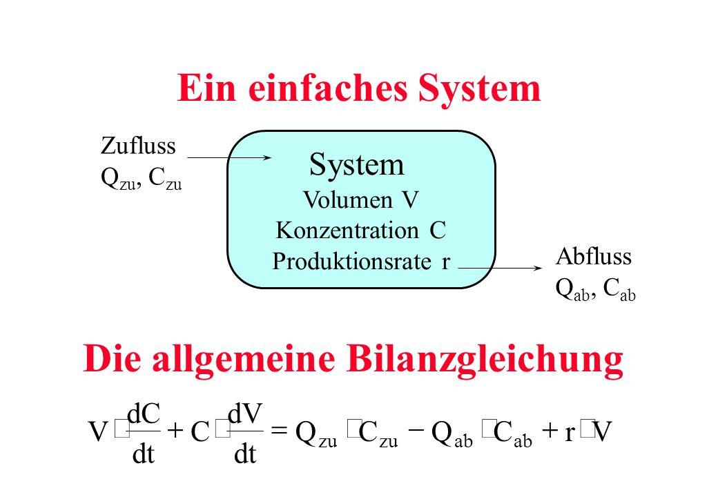 Ein einfaches System Die allgemeine Bilanzgleichung System Volumen V Konzentration C Produktionsrate r Zufluss Q zu, C zu Abfluss Q ab, C ab V dC dt C