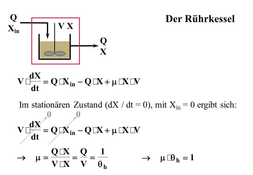 Q X in QXQX V X Der Rührkessel Im stationären Zustand (dX / dt = 0), mit X in = 0 ergibt sich: 00 QX VX Q V h 1 h 1 V dX dt QXQXXV in V dX dt QXQXXV i