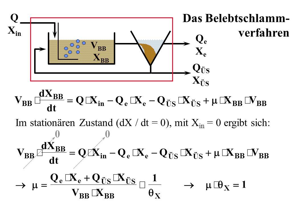 Das Belebtschlamm- verfahren V BB X BB Q X in Q ÜS X ÜS QeXeQeXe Im stationären Zustand (dX / dt = 0), mit X in = 0 ergibt sich: 00 X 1 QXQX VX ee ÜS