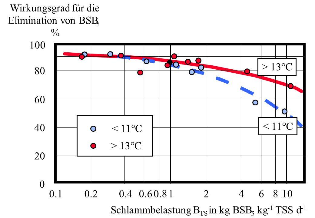 Typische Werte Schlammbelastung: B TS = 0.3 kg BSB 5 kg -1 TSS d -1 für BSB 5 Elimination = 0.15 kg BSB 5 kg -1 TSS d -1 für Nitrifikation = 0.05 kg BSB 5 kg -1 TSS d -1 für Schlammstabilisierung Belebtschlammkonzentration: TS BB = 3.0 kg TS m -3 nach Vorklärung = 3.5 kg TS m -3 mit Simultanfällung (P Elimination) = 4.5 kg TS m -3 ohne Vorklärung Hydraulische Aufenthaltszeit ( BB = V BB / Q): BB = 3 - 18 Stunden