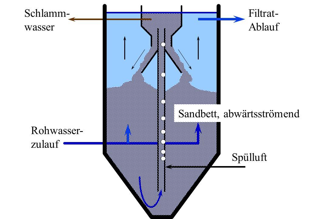 Rohwasser- zulauf Spülluft Filtrat- Ablauf Schlamm- wasser Sandbett, abwärtsströmend