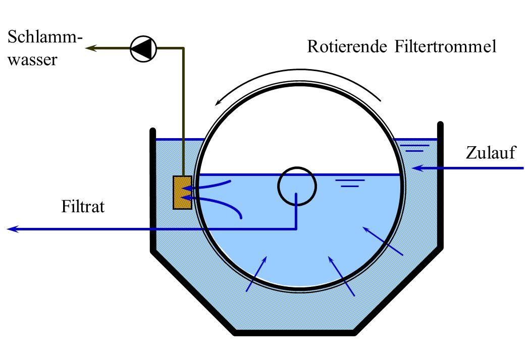 Schlamm- wasser Filtrat Zulauf Rotierende Filtertrommel
