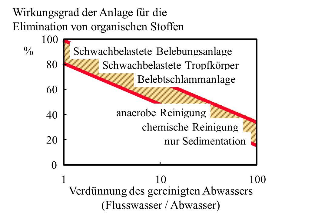 0 20 40 60 80 100 110100 Verdünnung des gereinigten Abwassers (Flusswasser / Abwasser) Wirkungsgrad der Anlage für die Elimination von organischen Sto