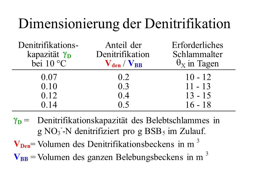 Dimensionierung der Denitrifikation Denitrifikations- kapazität D bei 10 °C Anteil der Denitrifikation V den / V BB Erforderliches Schlammalter X in T