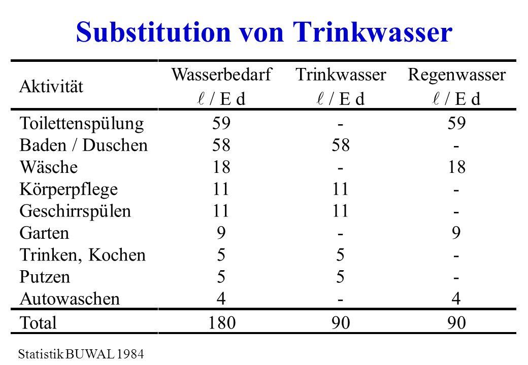 Substitution von Trinkwasser Aktivität Wasserbedarf / E d Trinkwasser / E d Regenwasser / E d Toilettenspülung Baden / Duschen Wäsche Körperpflege Ges