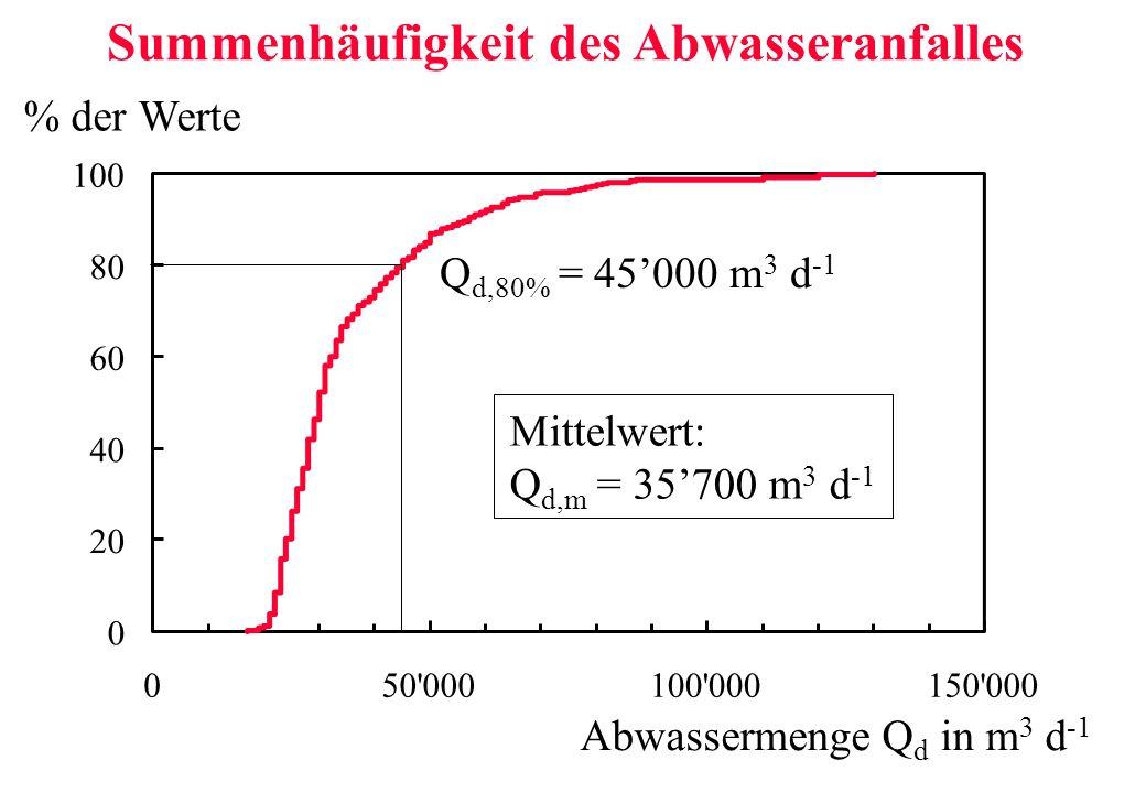 0 20 40 60 80 100 050'000100'000150'000 % der Werte Abwassermenge Q d in m 3 d -1 Mittelwert: Q d,m = 35700 m 3 d -1 Q d,80% = 45000 m 3 d -1 Summenhä