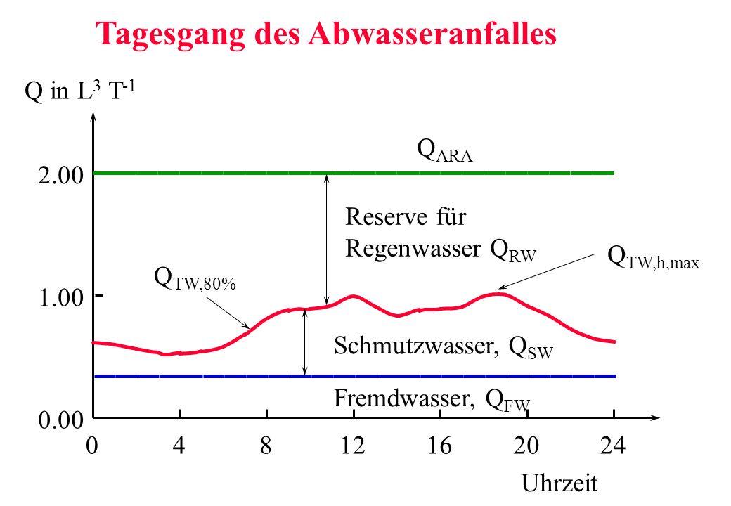 0.00 1.00 2.00 04812162024 Schmutzwasser, Q SW Fremdwasser, Q FW Q TW,80% Reserve für Regenwasser Q RW Q ARA Q TW,h,max Uhrzeit Q in L 3 T -1 Tagesgan