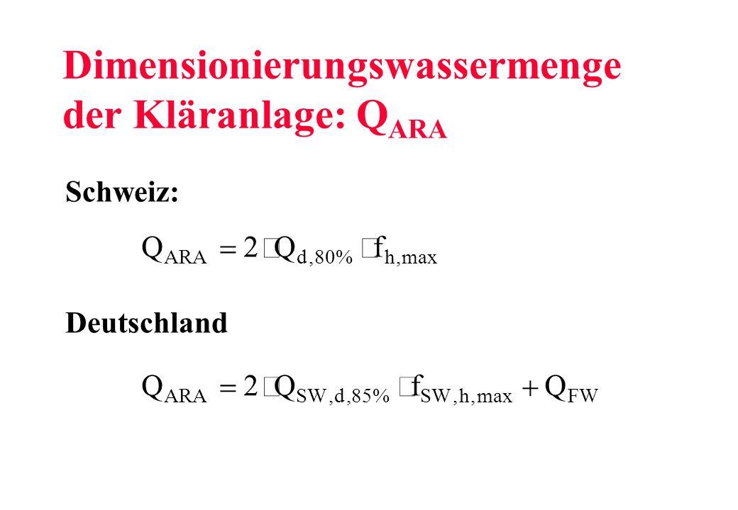 Dimensionierungswassermenge der Kläranlage: Q ARA Q ARA 2 80% Qf dh,,max Q ARA 2 85% QfQ SWd hFW,,,,max Schweiz: Deutschland