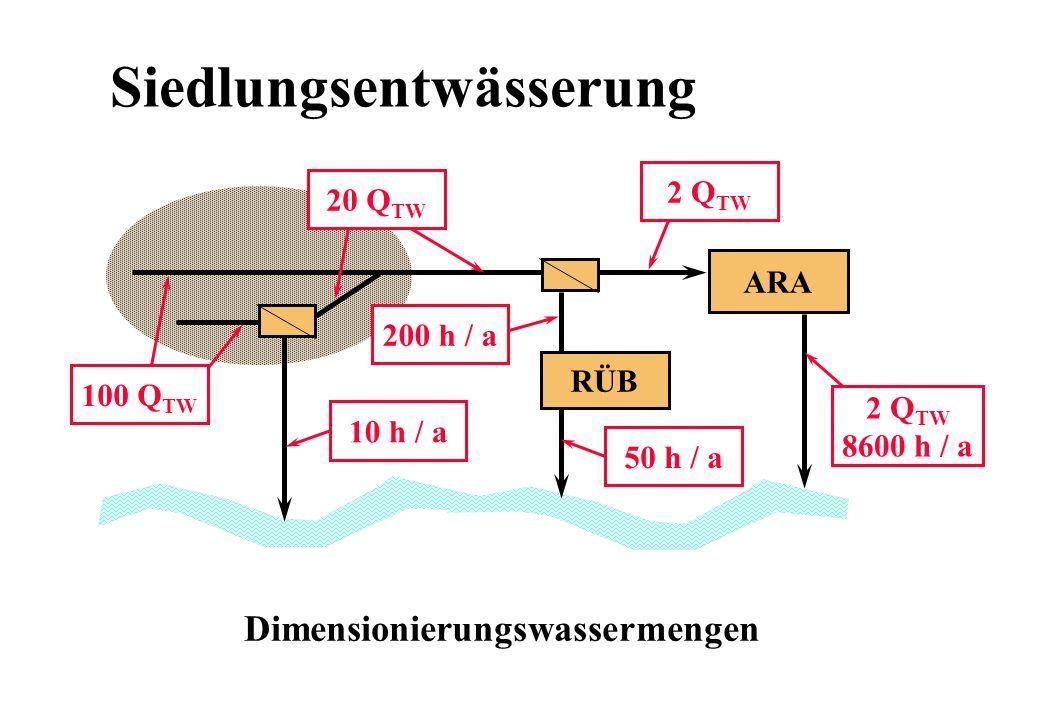 Siedlungsentwässerung ARA RÜB 10 h / a 50 h / a 2 Q TW 200 h / a 2 Q TW 8600 h / a Dimensionierungswassermengen 100 Q TW 20 Q TW