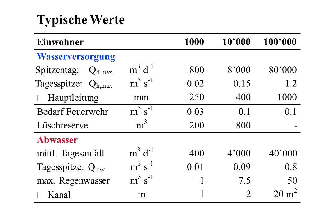 Typische Werte Einwohner 100010000100000 Wasserversorgung Q d,max Spitzentag: Q h,max Tagesspitze: Hauptleitung m 3 d m 3 s mm 800 0.02 250 8000 0.15