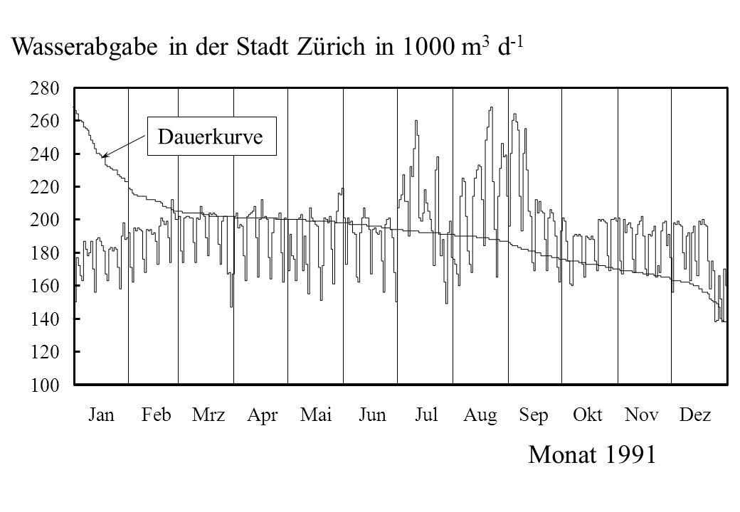 Wasserabgabe in der Stadt Zürich in 1000 m 3 d -1 100 120 140 160 180 200 220 240 260 280 JanFebMrzAprMaiJunJulAugSepOktNovDez Monat 1991 Dauerkurve