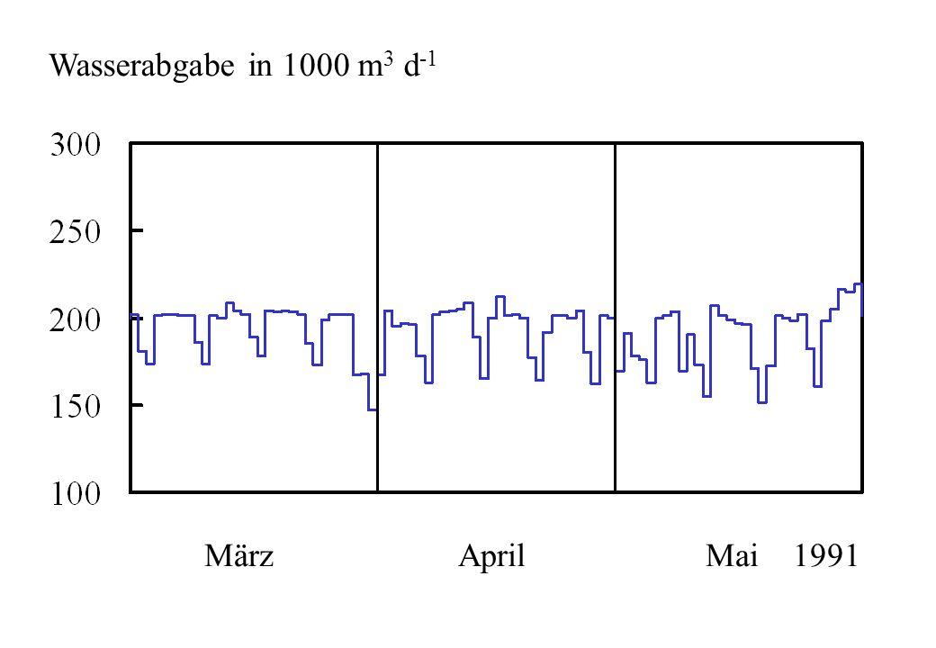 März April Mai 1991 Wasserabgabe in 1000 m 3 d -1