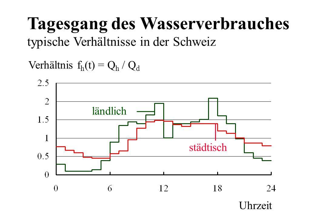 Tagesgang des Wasserverbrauches typische Verhältnisse in der Schweiz Uhrzeit Verhältnis f h (t) = Q h / Q d ländlich städtisch