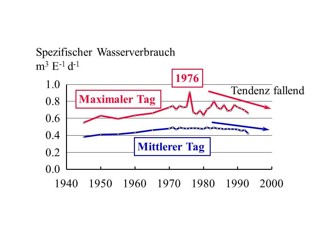 Spezifischer Wasserverbrauch m 3 E -1 d -1 0 200 400 600 800 1000 1940195019601970198019902000 1.0 0.8 0.6 0.4 0.2 0.0 Tendenz fallend Maximaler Tag M