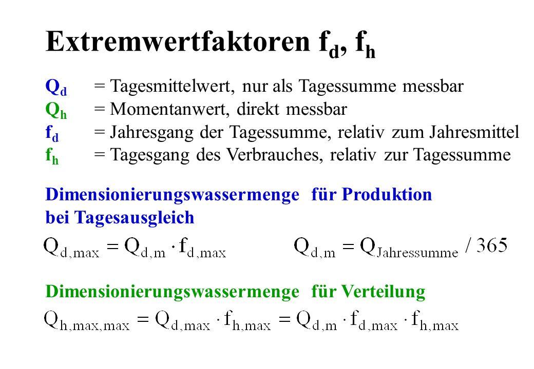 Extremwertfaktoren f d, f h Q d = Tagesmittelwert, nur als Tagessumme messbar Q h = Momentanwert, direkt messbar f d = Jahresgang der Tagessumme, rela