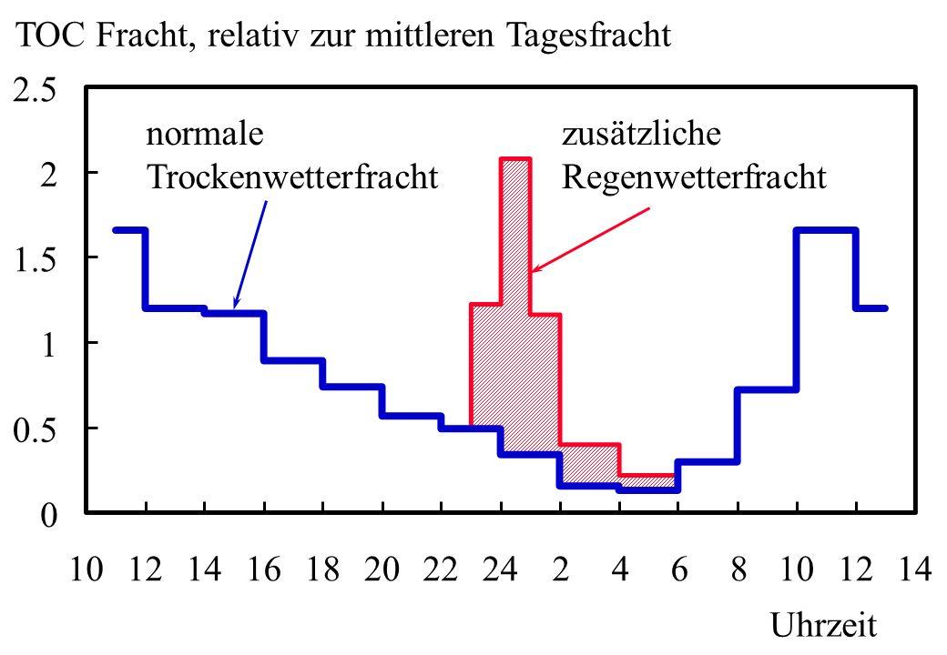 0 0.5 1 1.5 2 2.5 10121416182022242468101214 Uhrzeit TOC Fracht, relativ zur mittleren Tagesfracht normale Trockenwetterfracht zusätzliche Regenwetter