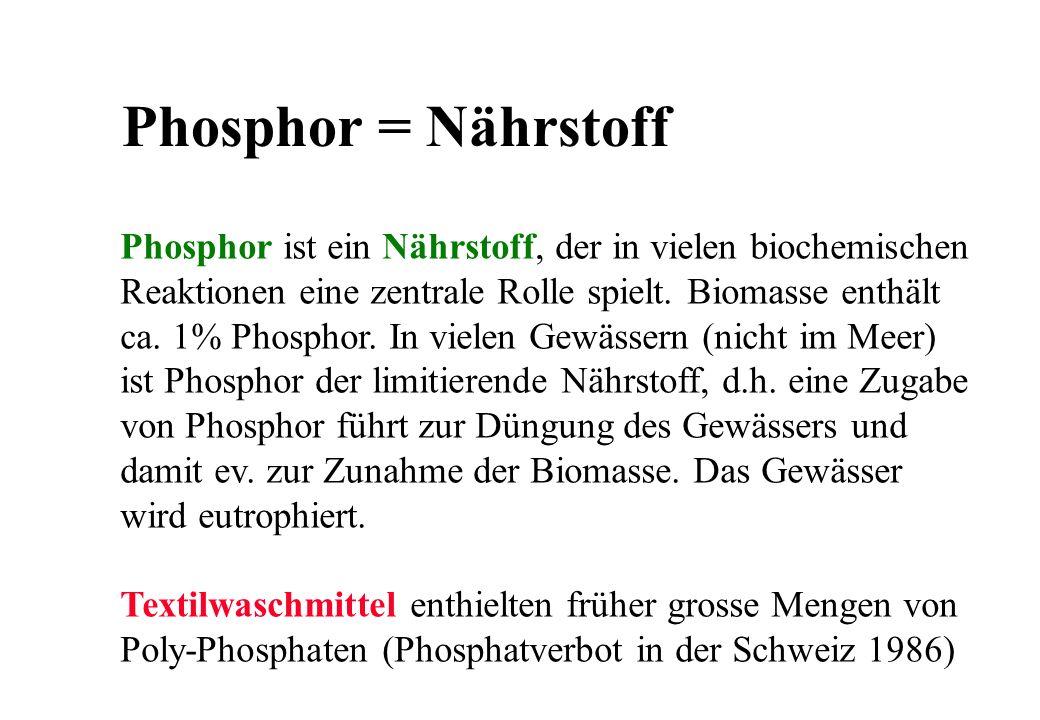 Phosphor = Nährstoff Phosphor ist ein Nährstoff, der in vielen biochemischen Reaktionen eine zentrale Rolle spielt. Biomasse enthält ca. 1% Phosphor.