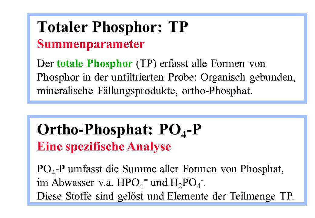 Totaler Phosphor: TP Summenparameter Der totale Phosphor (TP) erfasst alle Formen von Phosphor in der unfiltrierten Probe: Organisch gebunden, mineral