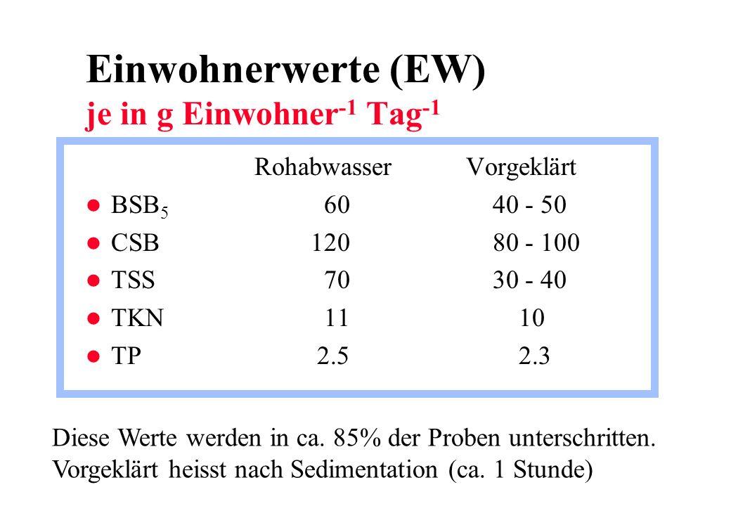 Einwohnerwerte (EW) je in g Einwohner -1 Tag -1 Rohabwasser Vorgeklärt l BSB 5 60 40 - 50 l CSB120 80 - 100 l TSS 70 30 - 40 l TKN 11 10 l TP 2.5 2.3