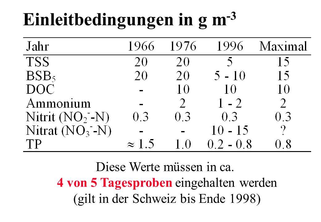 Einleitbedingungen in g m -3 Diese Werte müssen in ca. 4 von 5 Tagesproben eingehalten werden (gilt in der Schweiz bis Ende 1998)