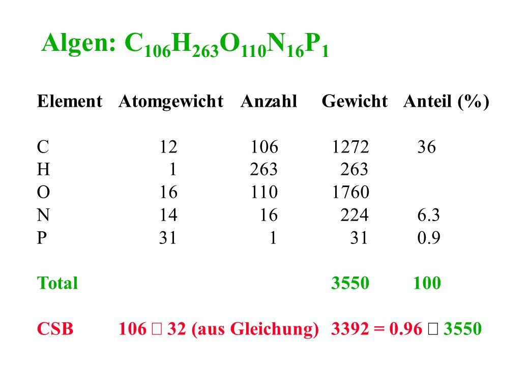 Algen: C 106 H 263 O 110 N 16 P 1 ElementAtomgewichtAnzahlGewichtAnteil (%) C12 106 1272 36 H 1 263 263 O16 110 1760 N14 16 224 6.3 P31 1 31 0.9 Total