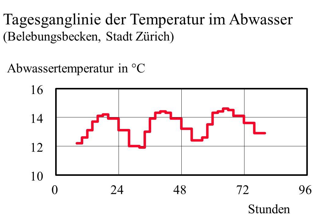 024487296 Stunden Abwassertemperatur in °C 10 12 14 16 Tagesganglinie der Temperatur im Abwasser (Belebungsbecken, Stadt Zürich)