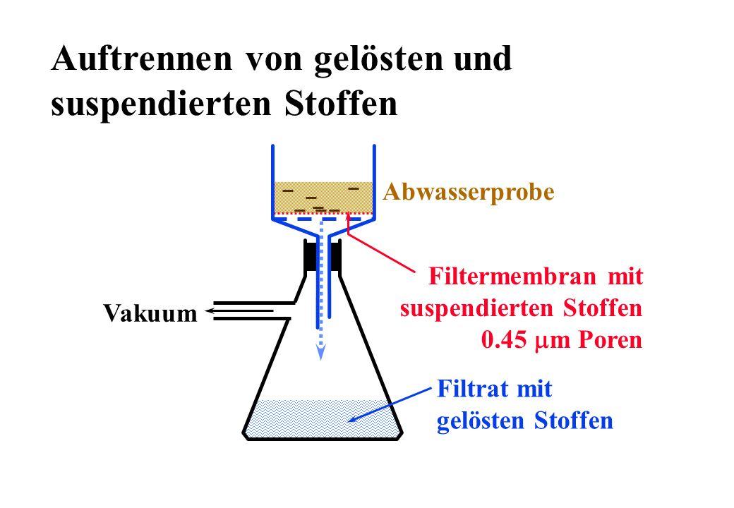 Auftrennen von gelösten und suspendierten Stoffen Filtermembran mit suspendierten Stoffen 0.45 m Poren Vakuum Filtrat mit gelösten Stoffen Abwasserpro