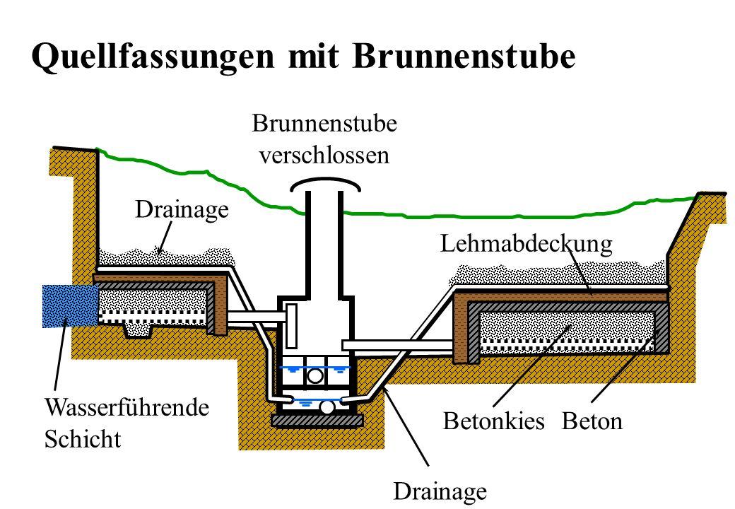 Brunnenstube verschlossen Drainage Lehmabdeckung Betonkies Beton Drainage Quellfassungen mit Brunnenstube Wasserführende Schicht